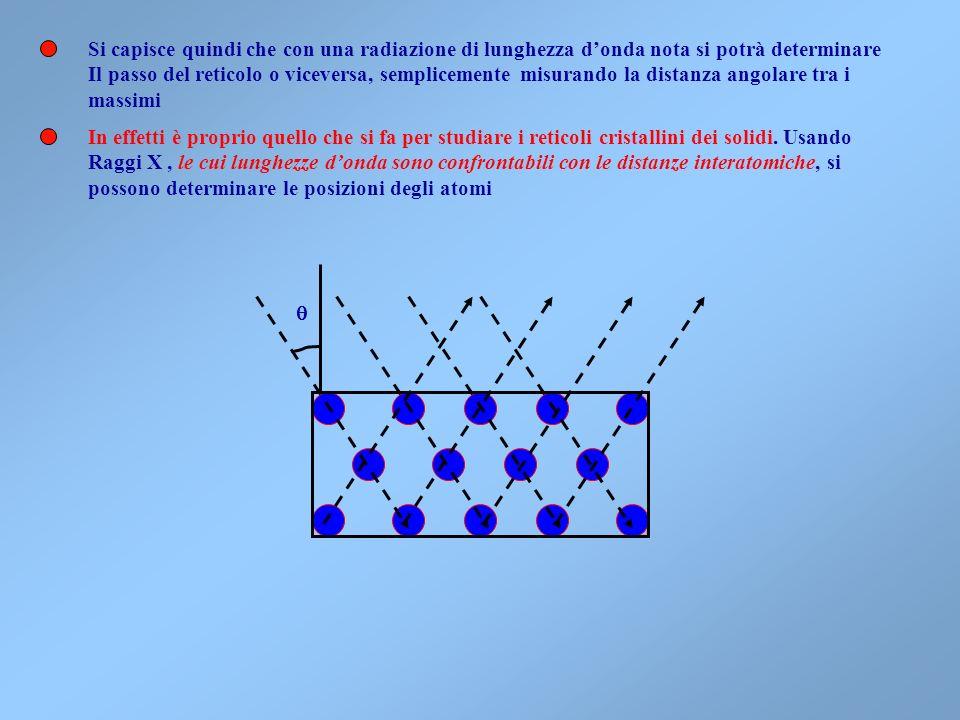Si capisce quindi che con una radiazione di lunghezza d'onda nota si potrà determinare