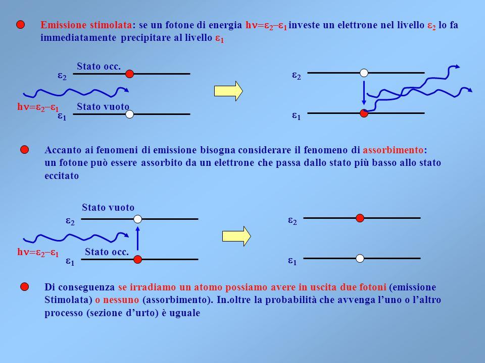 Emissione stimolata: se un fotone di energia hn=e2-e1 investe un elettrone nel livello e2 lo fa