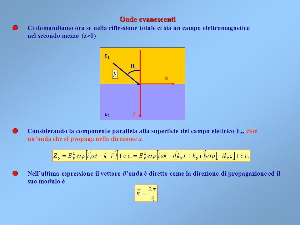 Onde evanescenti Ci domandiamo ora se nella riflessione totale ci sia un campo elettromagnetico. nel secondo mezzo (z>0)