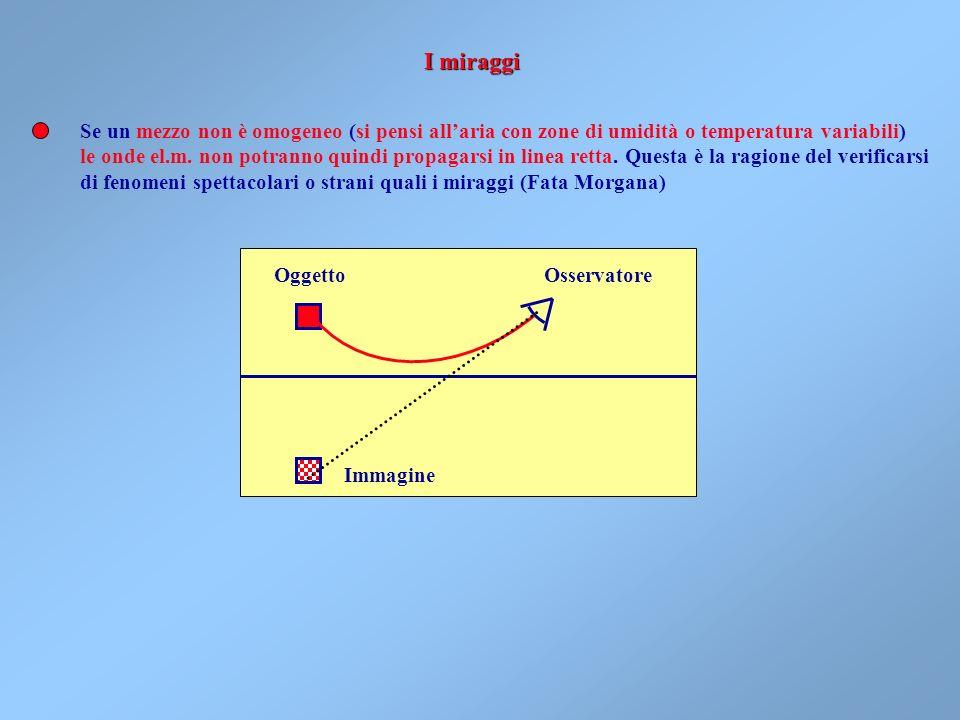 I miraggi Se un mezzo non è omogeneo (si pensi all'aria con zone di umidità o temperatura variabili)