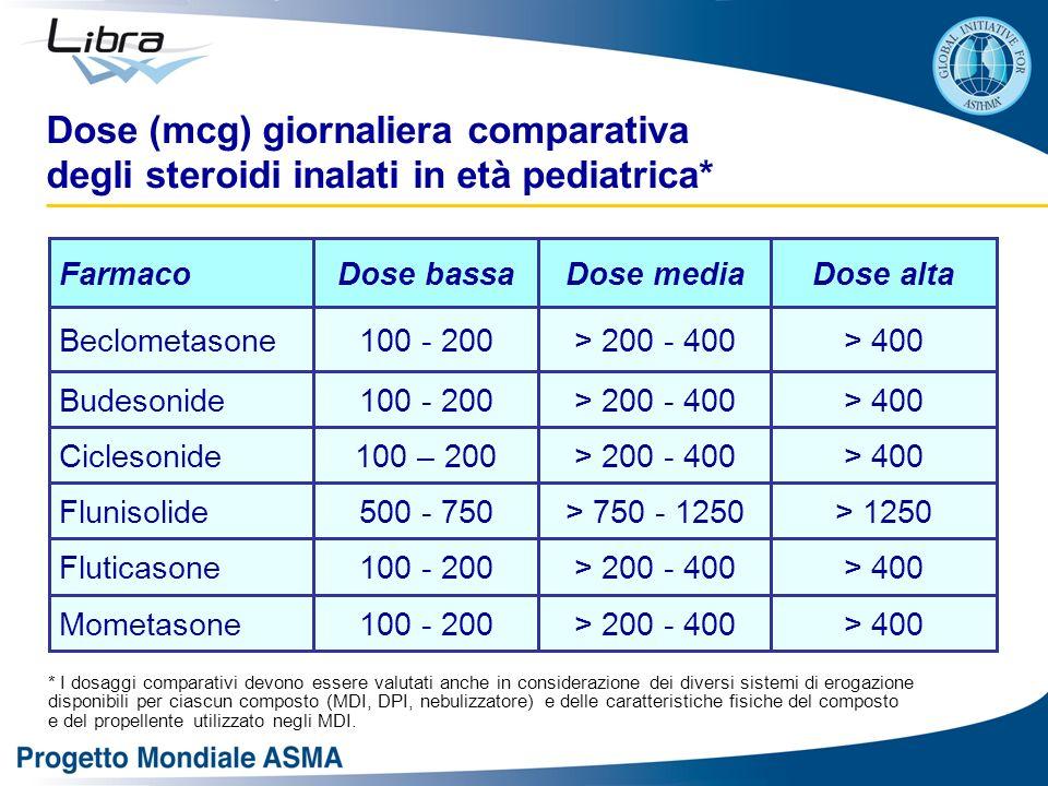 Dose (mcg) giornaliera comparativa degli steroidi inalati in età pediatrica*