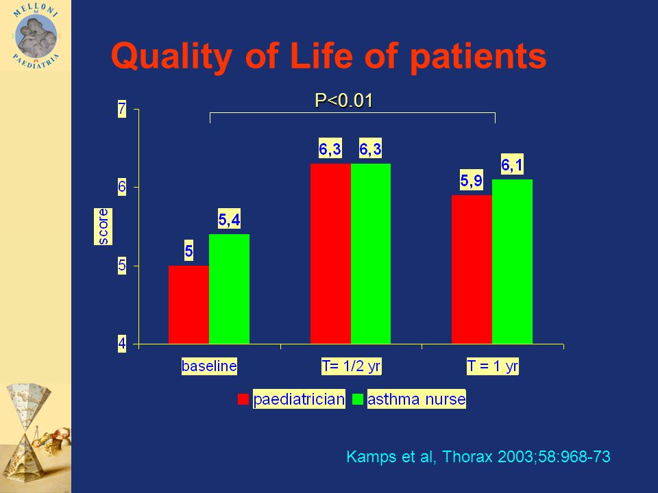 Quality of Life of patients
