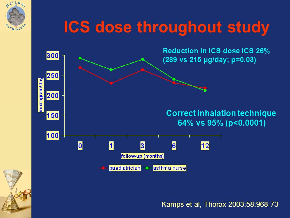 ICS dose throughout study Correct inhalation technique