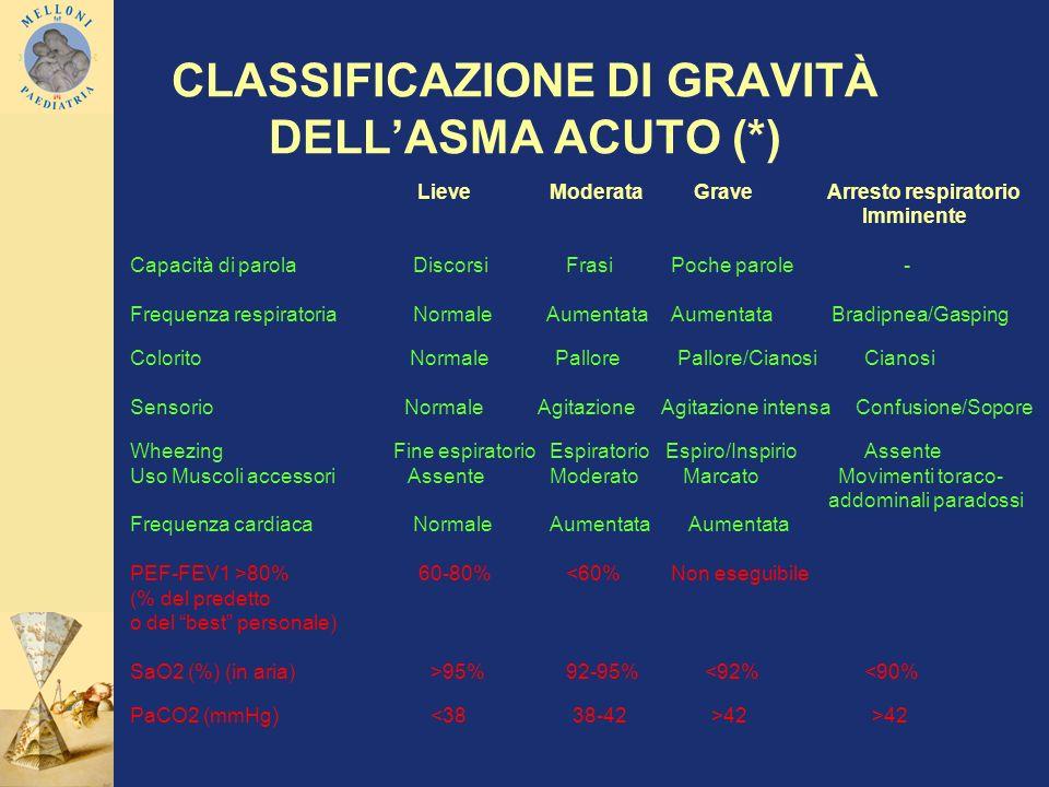 CLASSIFICAZIONE DI GRAVITÀ DELL'ASMA ACUTO (*)