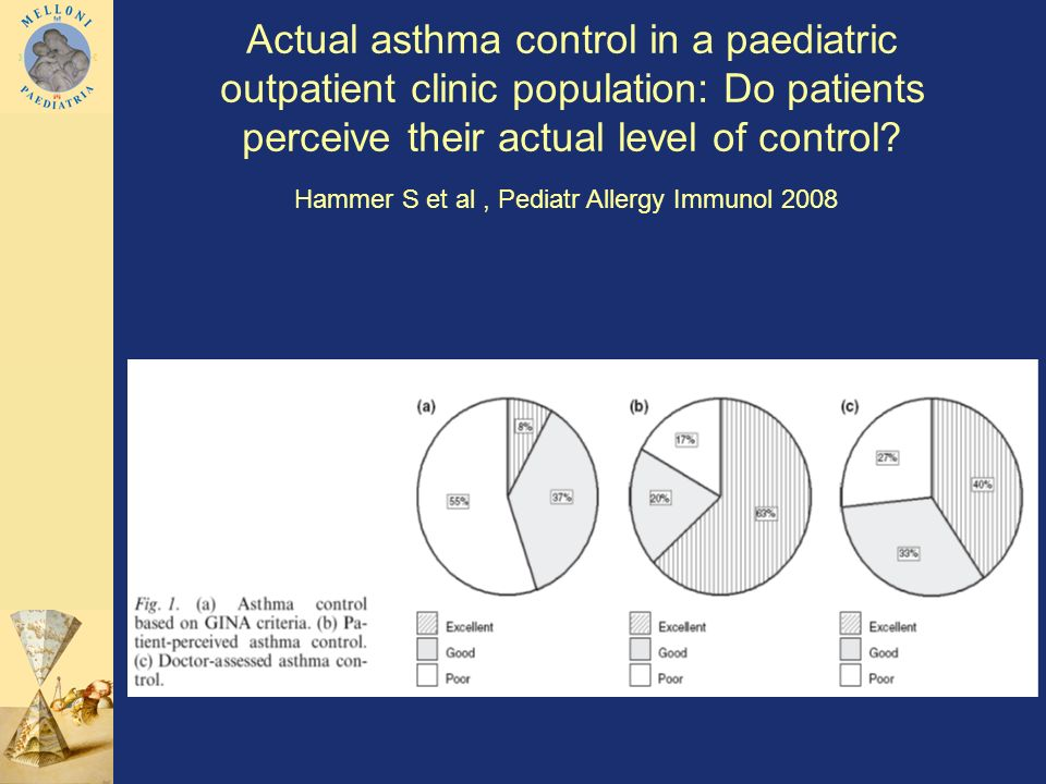 Actual asthma control in a paediatric outpatient clinic population: Do patients perceive their actual level of control