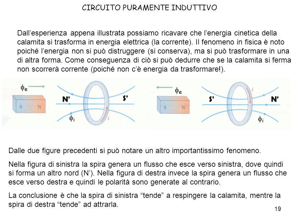 CIRCUITO PURAMENTE INDUTTIVO