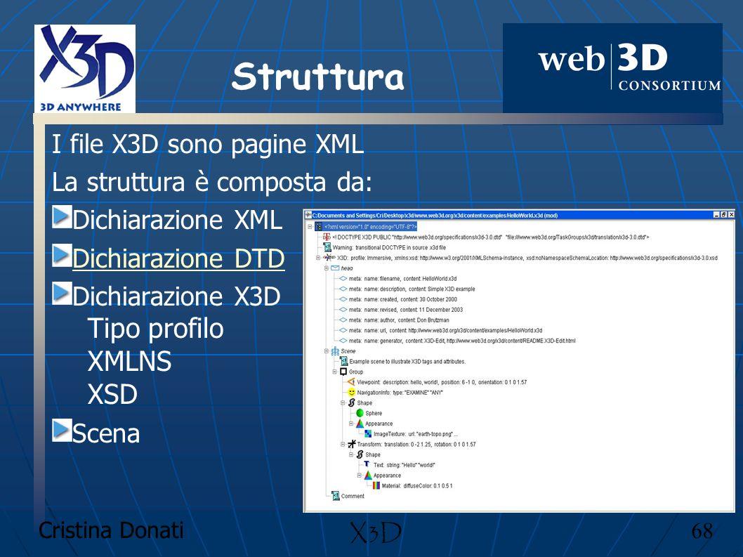 Struttura Tipo profilo XMLNS XSD I file X3D sono pagine XML