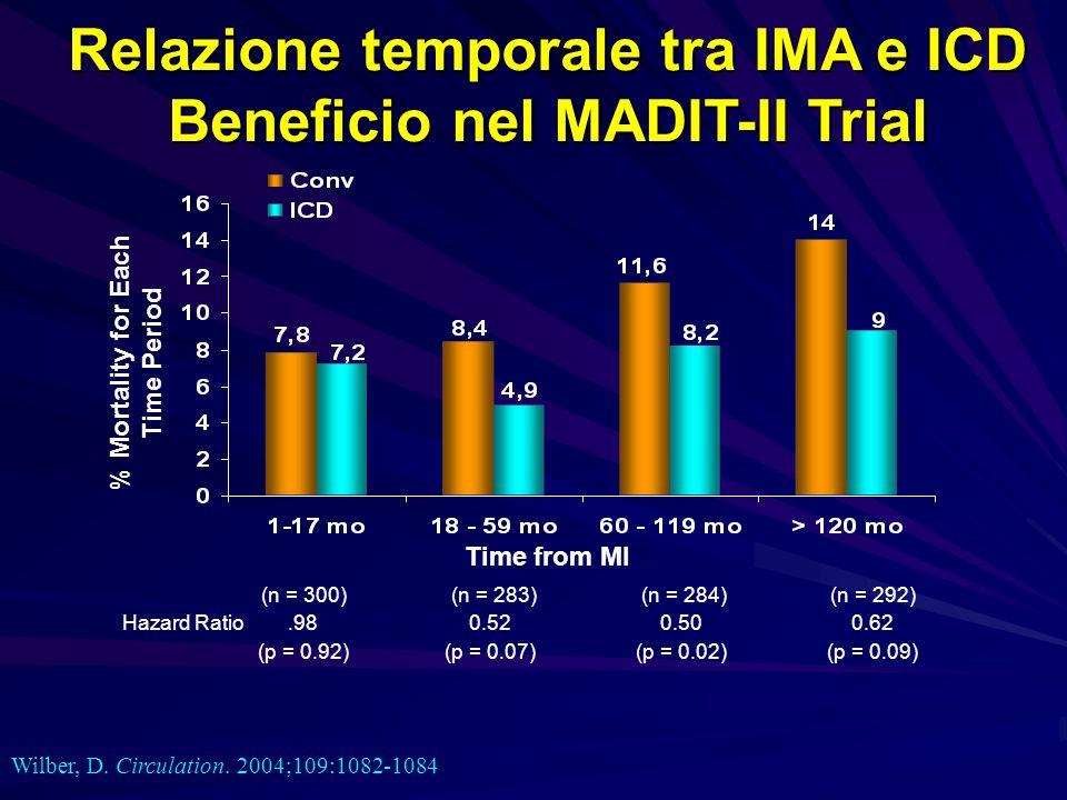 Relazione temporale tra IMA e ICD Beneficio nel MADIT-II Trial
