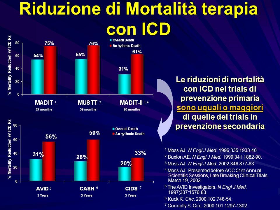 Riduzione di Mortalità terapia con ICD