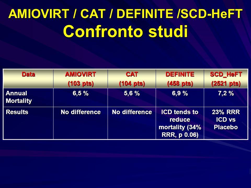 AMIOVIRT / CAT / DEFINITE /SCD-HeFT Confronto studi