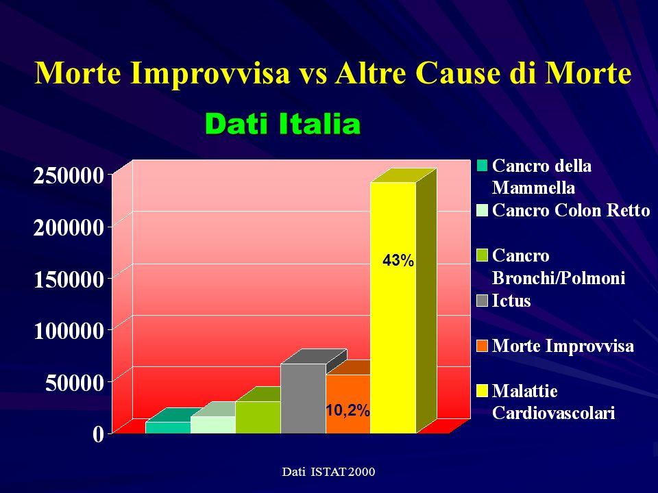 Morte Improvvisa vs Altre Cause di Morte