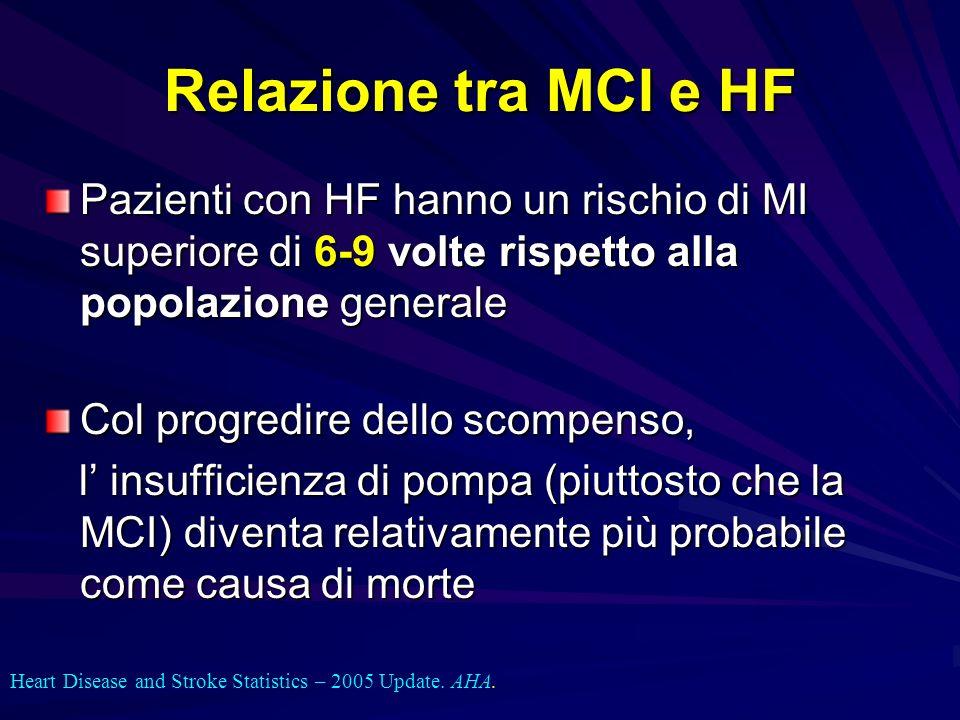 Relazione tra MCI e HF Pazienti con HF hanno un rischio di MI superiore di 6-9 volte rispetto alla popolazione generale.