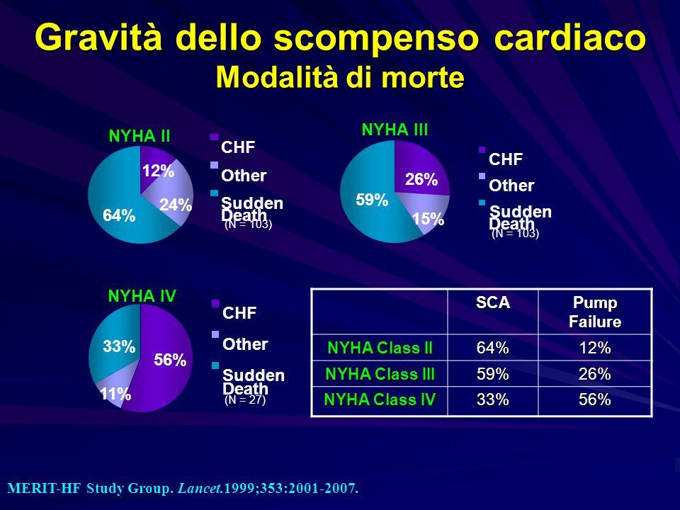 Gravità dello scompenso cardiaco Modalità di morte