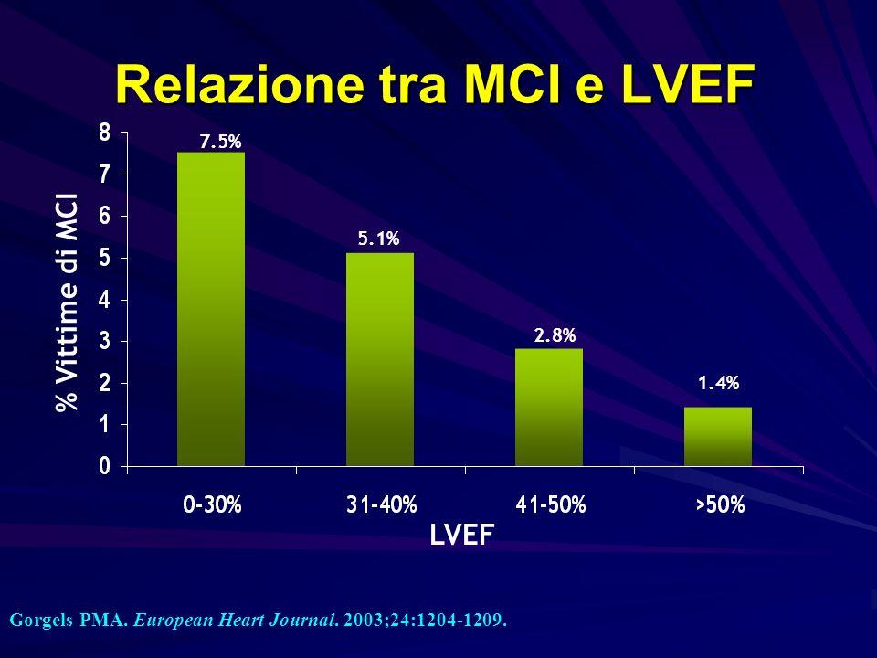 Relazione tra MCI e LVEF