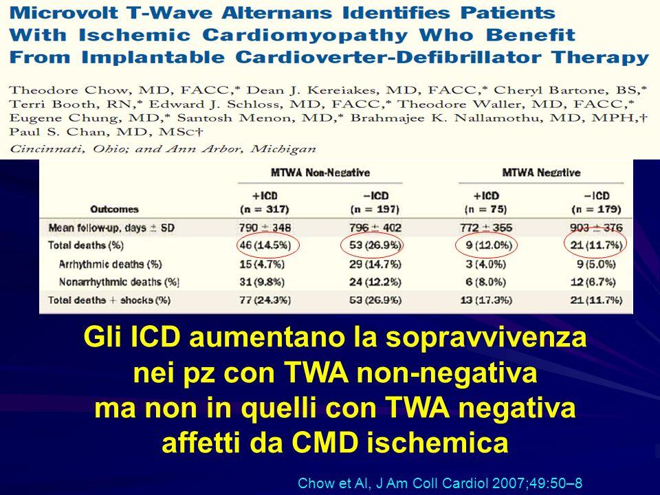Gli ICD aumentano la sopravvivenza nei pz con TWA non-negativa ma non in quelli con TWA negativa affetti da CMD ischemica