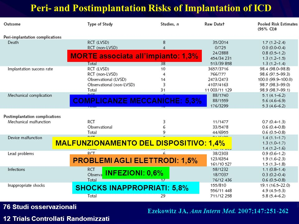 Peri- and Postimplantation Risks of Implantation of ICD
