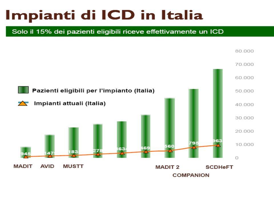 Gli impianti di ICD , negli ultimi 15 anni, sono aumentati di 20 volte e sono destinati ad aumentare ancora. Anche se, come vedete, il numero degli impianti in Italia, come del resto in Europa e in USA, è di gran lunga inferiore a quello dei potenziali candidati all'ICD.