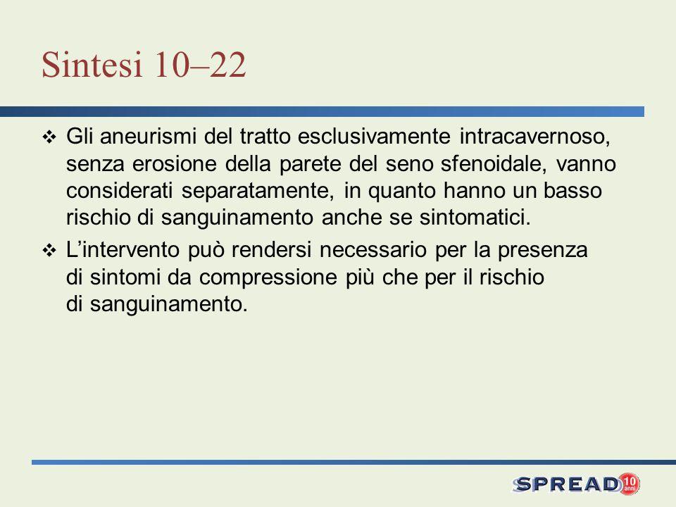 Sintesi 10–22