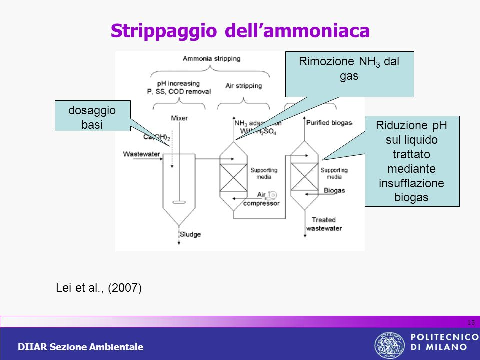 Strippaggio dell'ammoniaca