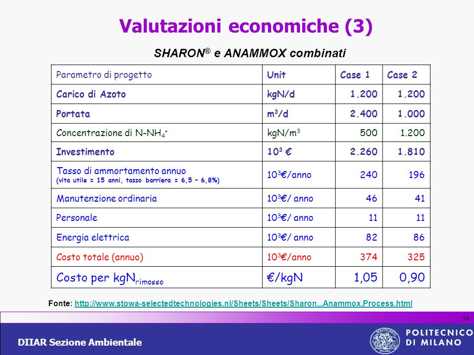 SHARON® e ANAMMOX combinati