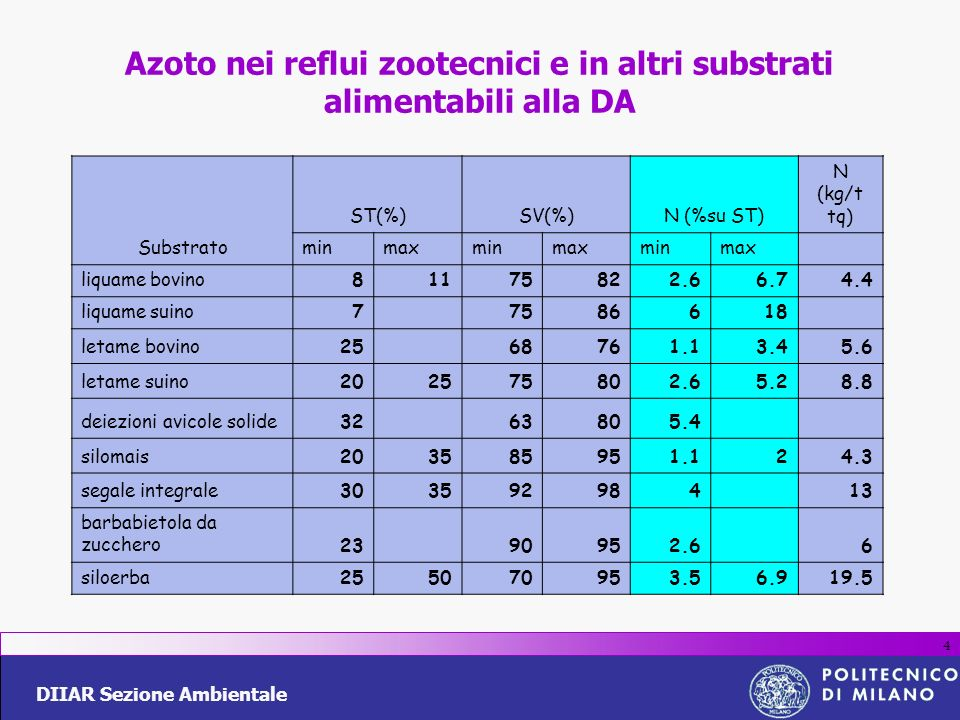 Azoto nei reflui zootecnici e in altri substrati alimentabili alla DA