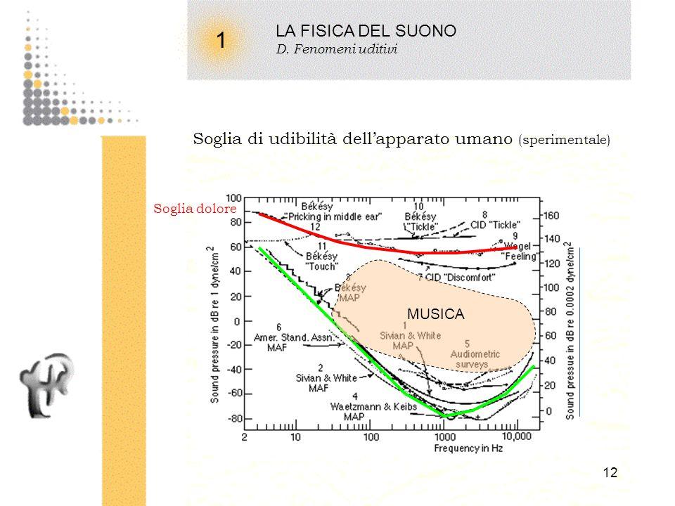 LA FISICA DEL SUONO D. Fenomeni uditivi. 1. Soglia di udibilità dell'apparato umano (sperimentale)