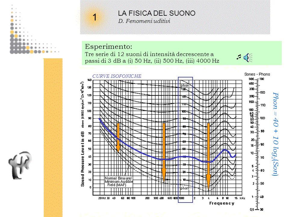 1 LA FISICA DEL SUONO Esperimento: