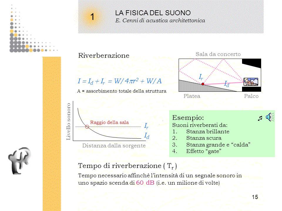 1 LA FISICA DEL SUONO Riverberazione Ir I  Id  Ir  W/4r2  W/A Id