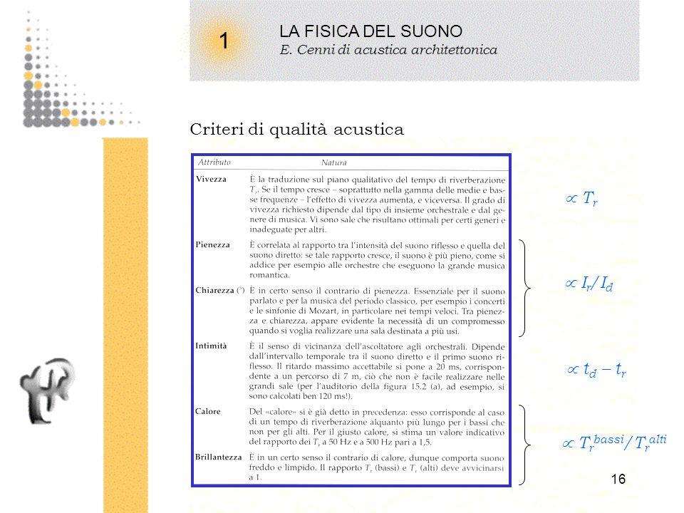 1 LA FISICA DEL SUONO Criteri di qualità acustica  Tr  Ir/Id