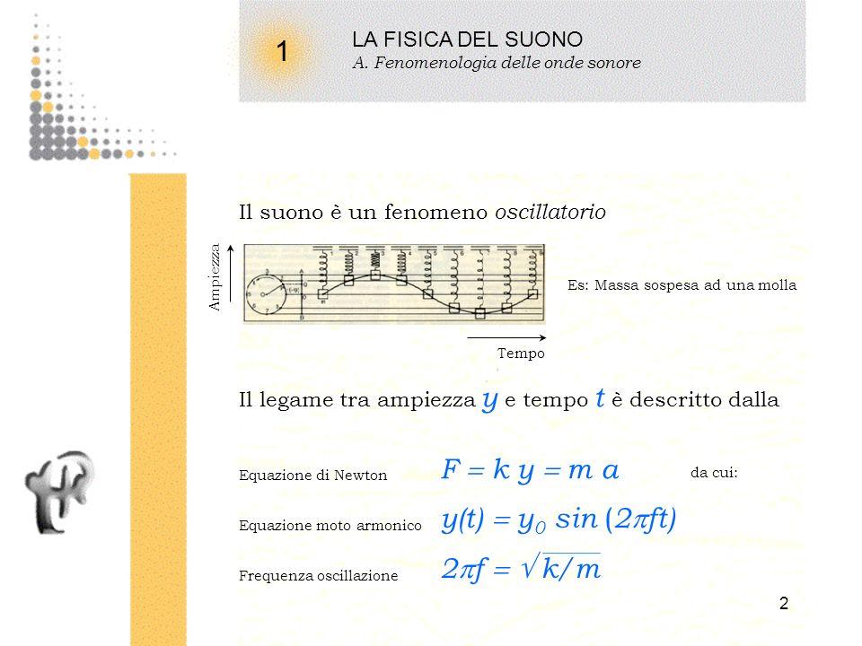 1 F  k y  m a y(t)  y0 sin (2ft) 2f   k/m LA FISICA DEL SUONO