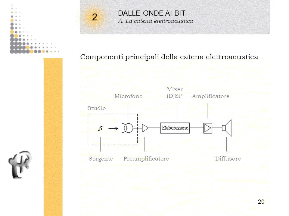 2 DALLE ONDE AI BIT Componenti principali della catena elettroacustica