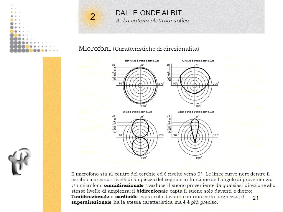 2 DALLE ONDE AI BIT Microfoni (Caratteristiche di direzionalità)