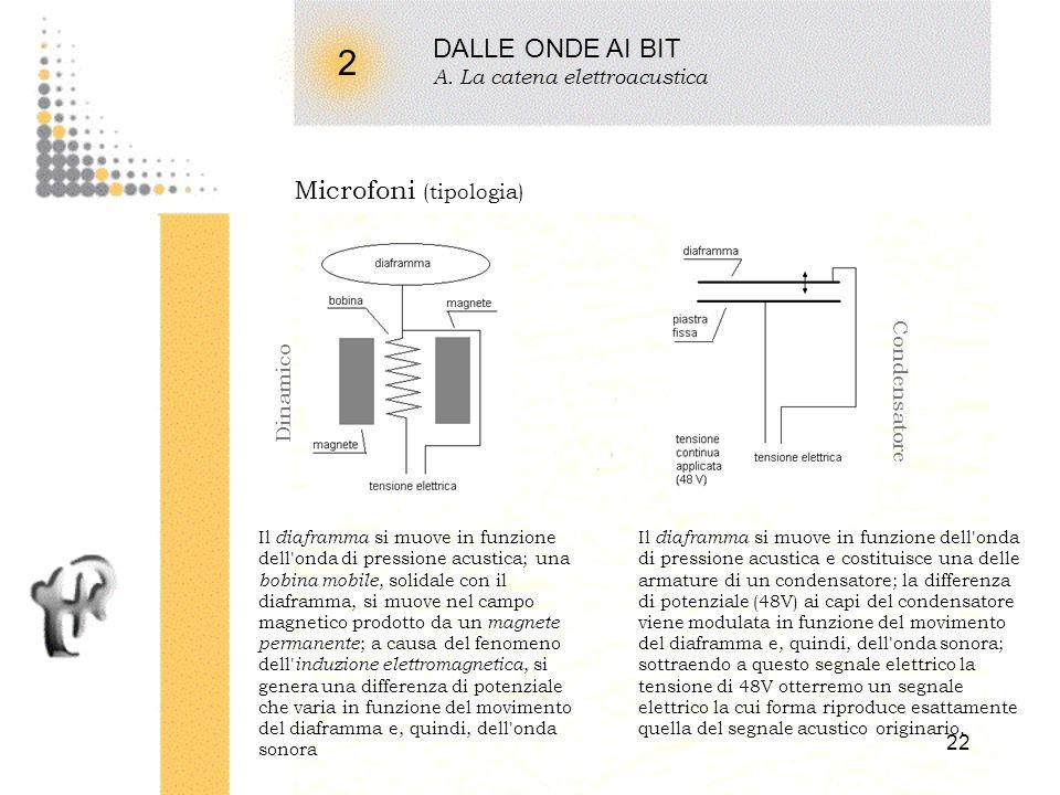 2 DALLE ONDE AI BIT Microfoni (tipologia) A. La catena elettroacustica