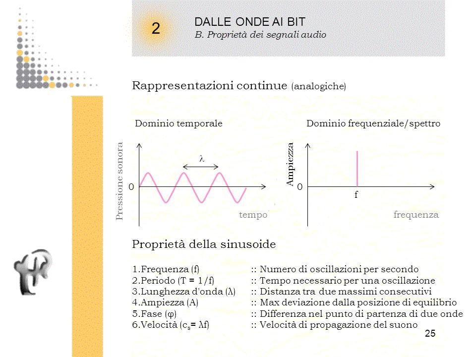 2 DALLE ONDE AI BIT Rappresentazioni continue (analogiche)