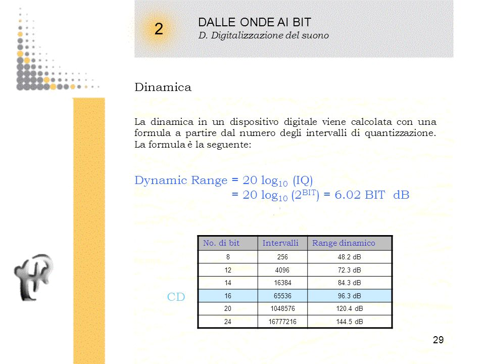 2 DALLE ONDE AI BIT Dinamica Dynamic Range = 20 log10 (IQ)