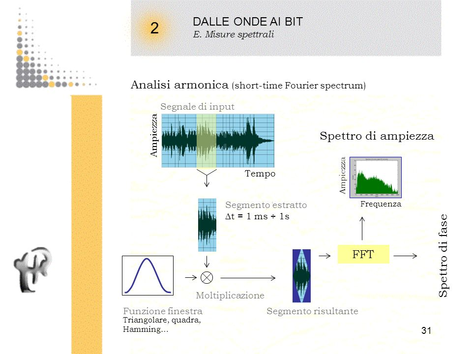 2 DALLE ONDE AI BIT Analisi armonica (short-time Fourier spectrum)