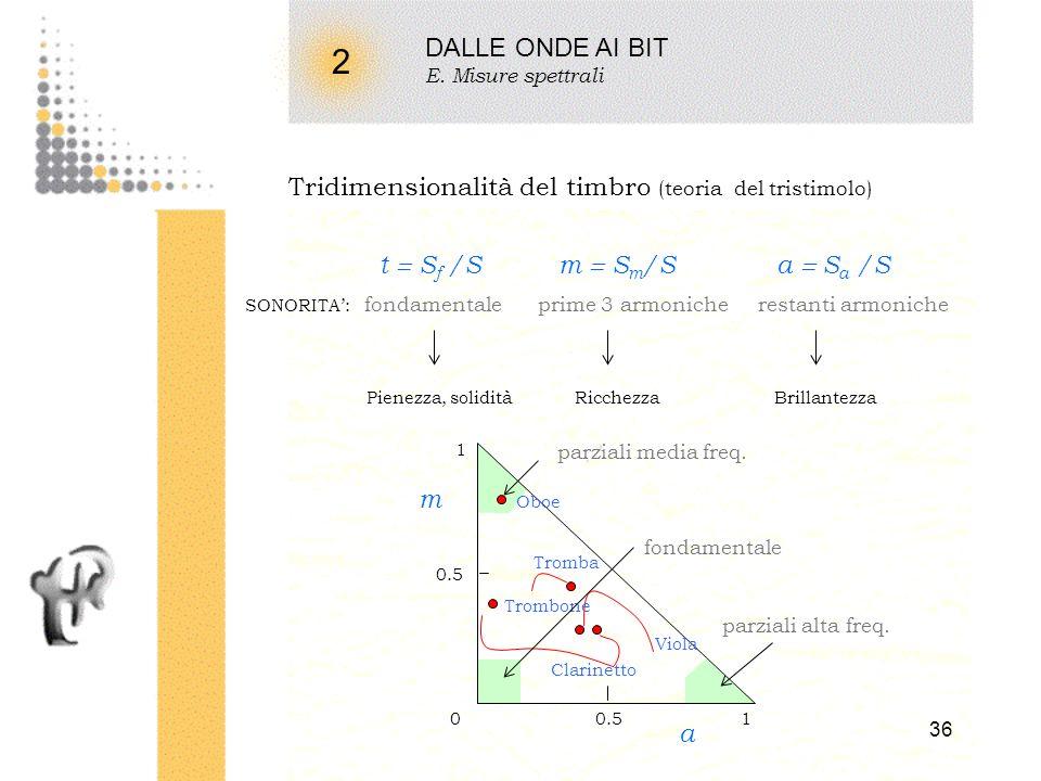 DALLE ONDE AI BIT E. Misure spettrali. 2. Tridimensionalità del timbro (teoria del tristimolo) t  Sf /S m  Sm/S a  Sa /S.