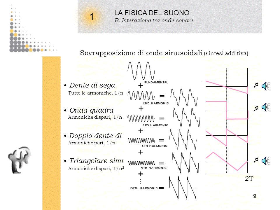 LA FISICA DEL SUONO B. Interazione tra onde sonore. 1. Sovrapposizione di onde sinusoidali (sintesi additiva)