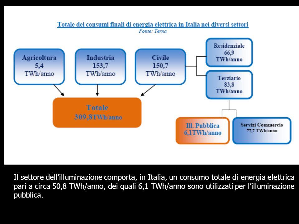 Il settore dell'illuminazione comporta, in Italia, un consumo totale di energia elettrica pari a circa 50,8 TWh/anno, dei quali 6,1 TWh/anno sono utilizzati per l'illuminazione pubblica.