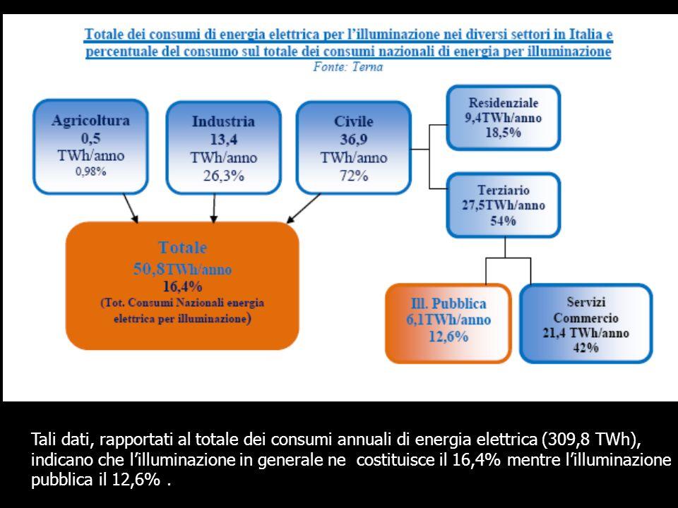 Tali dati, rapportati al totale dei consumi annuali di energia elettrica (309,8 TWh), indicano che l'illuminazione in generale ne costituisce il 16,4% mentre l'illuminazione pubblica il 12,6% .