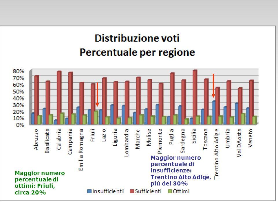 Maggior numero percentuale di insufficienze: Trentino Alto Adige, più del 30%