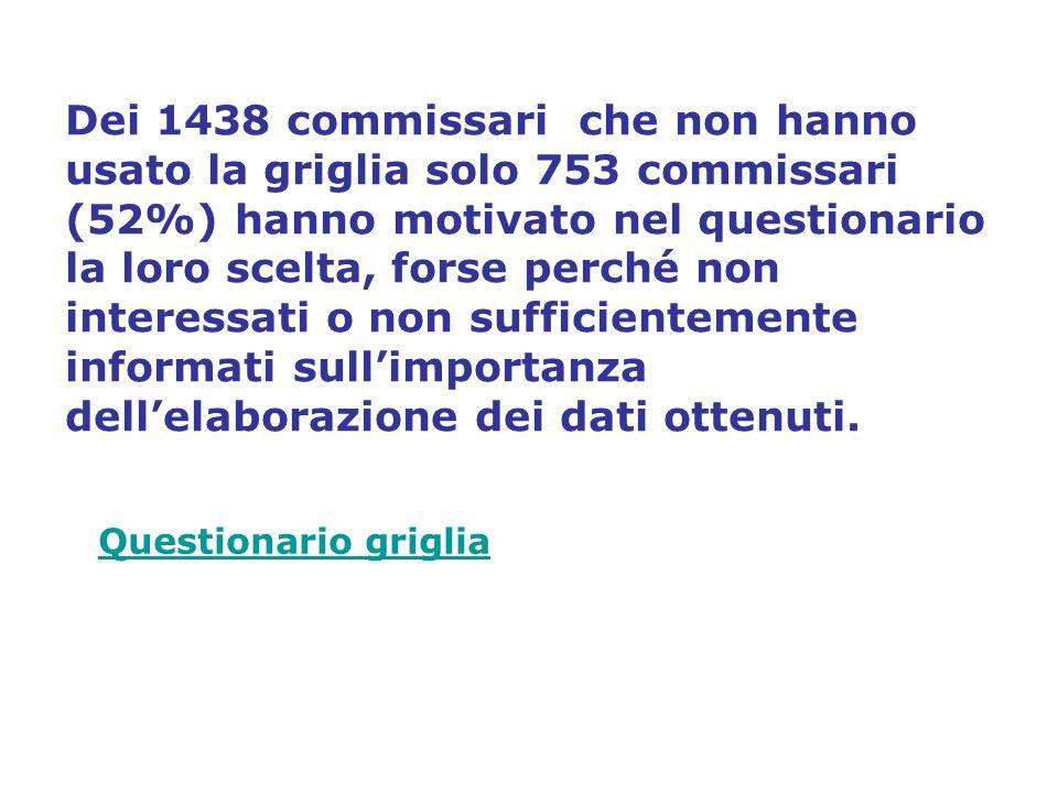 Dei 1438 commissari che non hanno usato la griglia solo 753 commissari (52%) hanno motivato nel questionario la loro scelta, forse perché non interessati o non sufficientemente informati sull'importanza dell'elaborazione dei dati ottenuti.