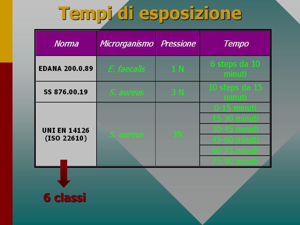 Tempi di esposizione 6 classi