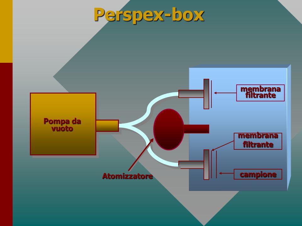 Perspex-box membrana filtrante Pompa da vuoto membrana filtrante