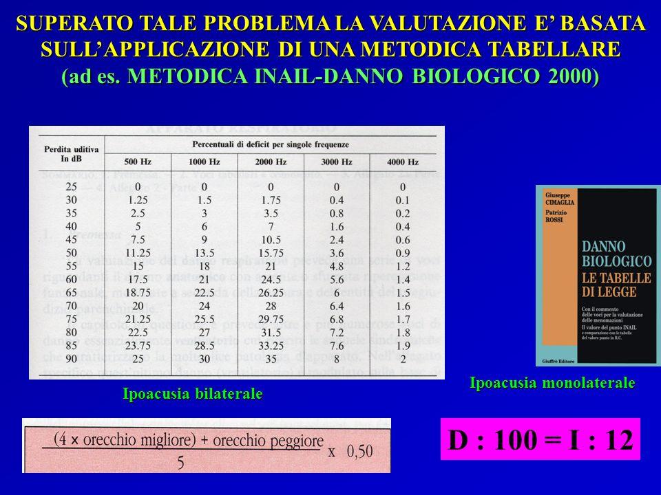 (ad es. METODICA INAIL-DANNO BIOLOGICO 2000)
