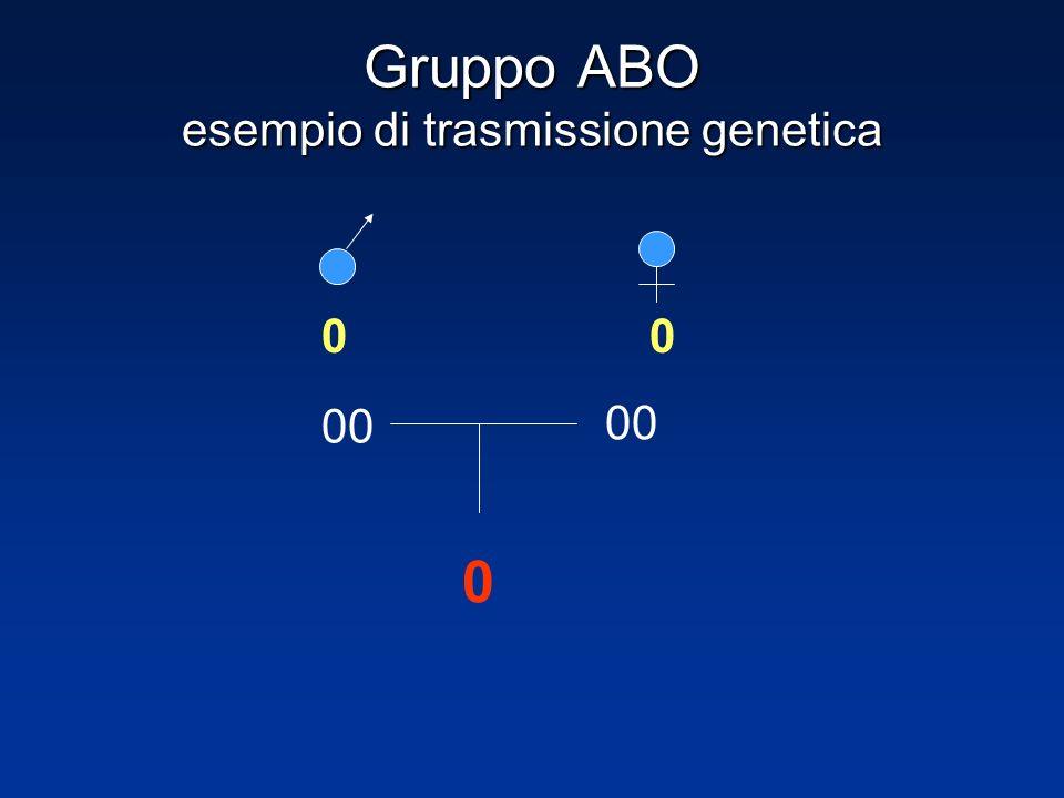 Gruppo ABO esempio di trasmissione genetica