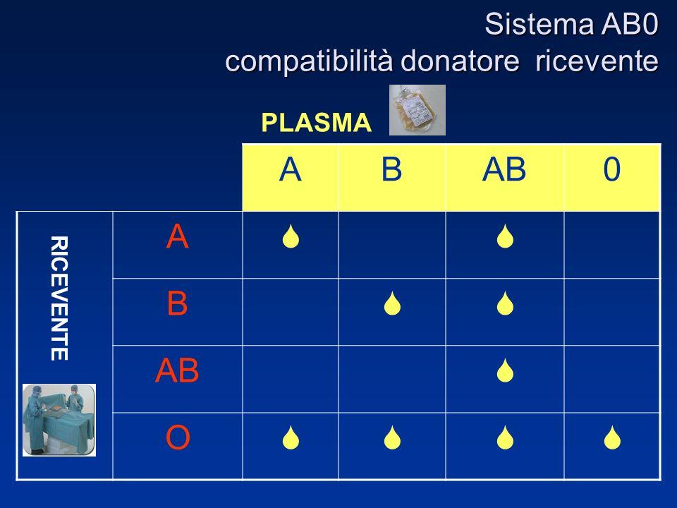 Sistema AB0 compatibilità donatore ricevente