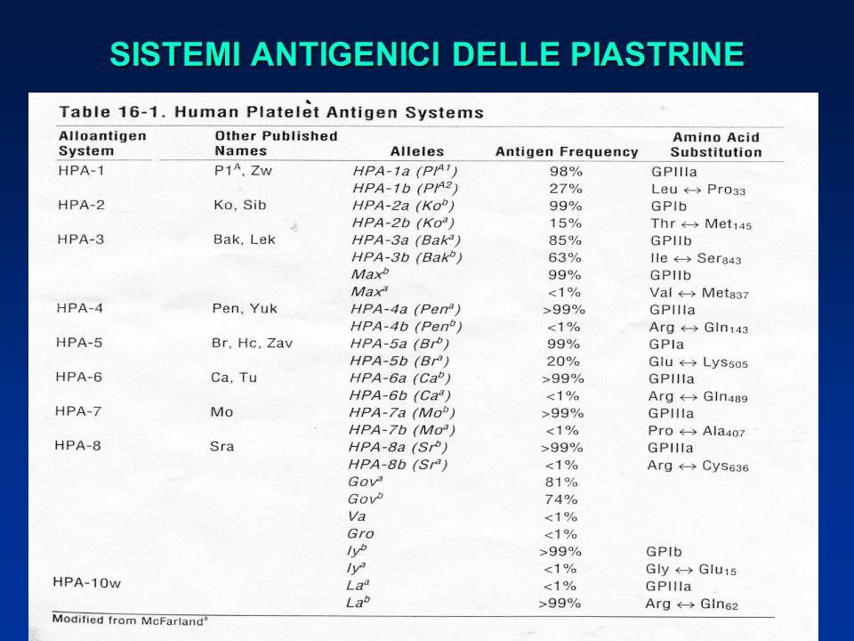 SISTEMI ANTIGENICI DELLE PIASTRINE