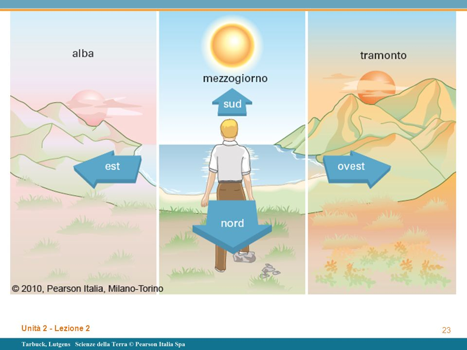 Figura 2. 6 Il cammino del Sole