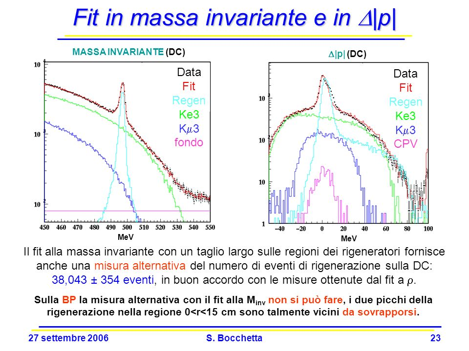Fit in massa invariante e in D|p|